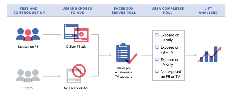 Methodiek Facebook Brand Lift Studies
